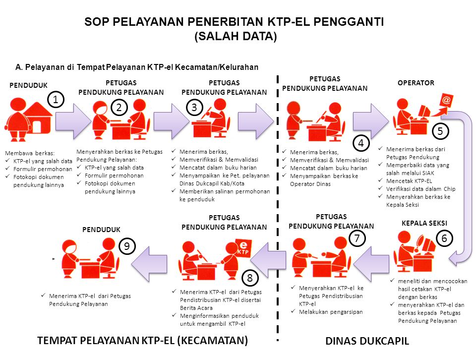 SOP PELAYANAN PENERBITAN KTP-EL PENGGANTI (SALAH DATA) A. Pelayanan di Tempat Pelayanan KTP-el Kecamatan/Kelurahan Membawa berkas: KTP-el yang salah d