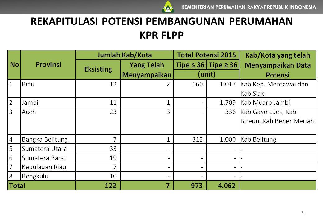 KEMENTERIAN PERUMAHAN RAKYAT REPUBLIK INDONESIA 3 REKAPITULASI POTENSI PEMBANGUNAN PERUMAHAN KPR FLPP