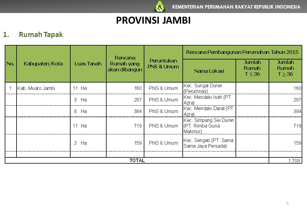 KEMENTERIAN PERUMAHAN RAKYAT REPUBLIK INDONESIA 5 PROVINSI JAMBI 1.Rumah Tapak