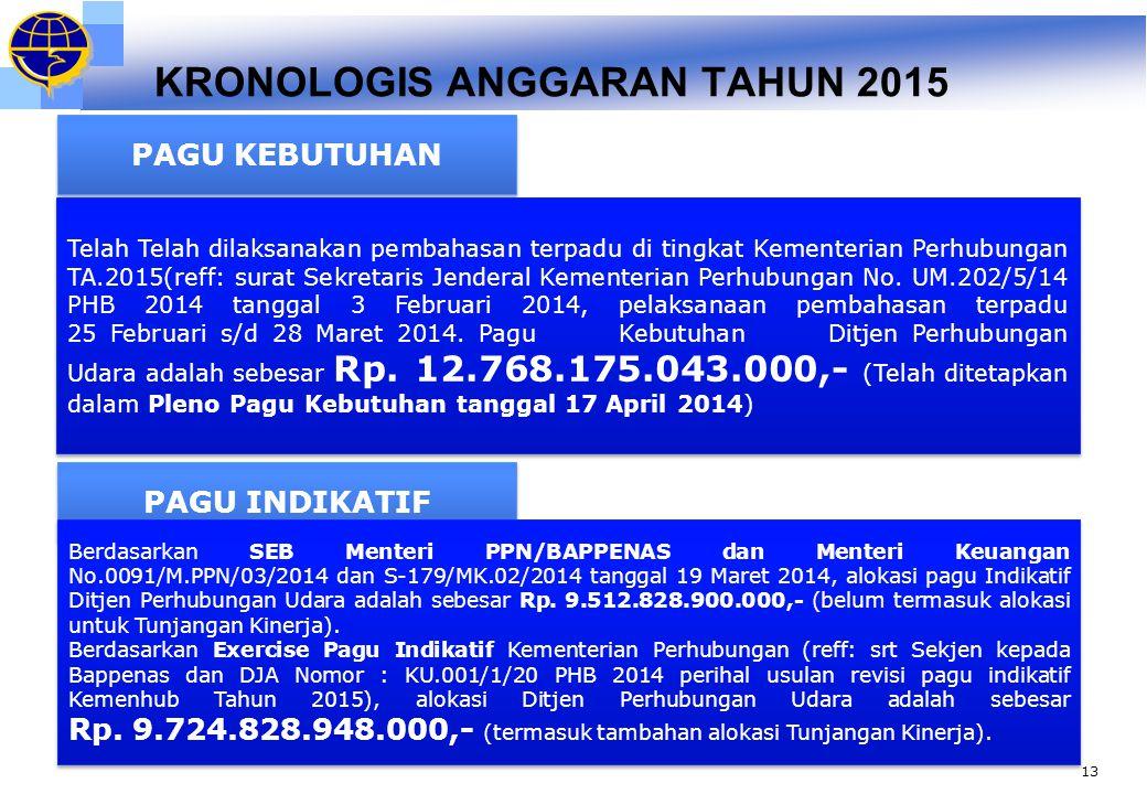 KRONOLOGIS ANGGARAN TAHUN 2015 14 PAGU ANGGARAN Berdasarkan Surat Menteri Keuangan No.