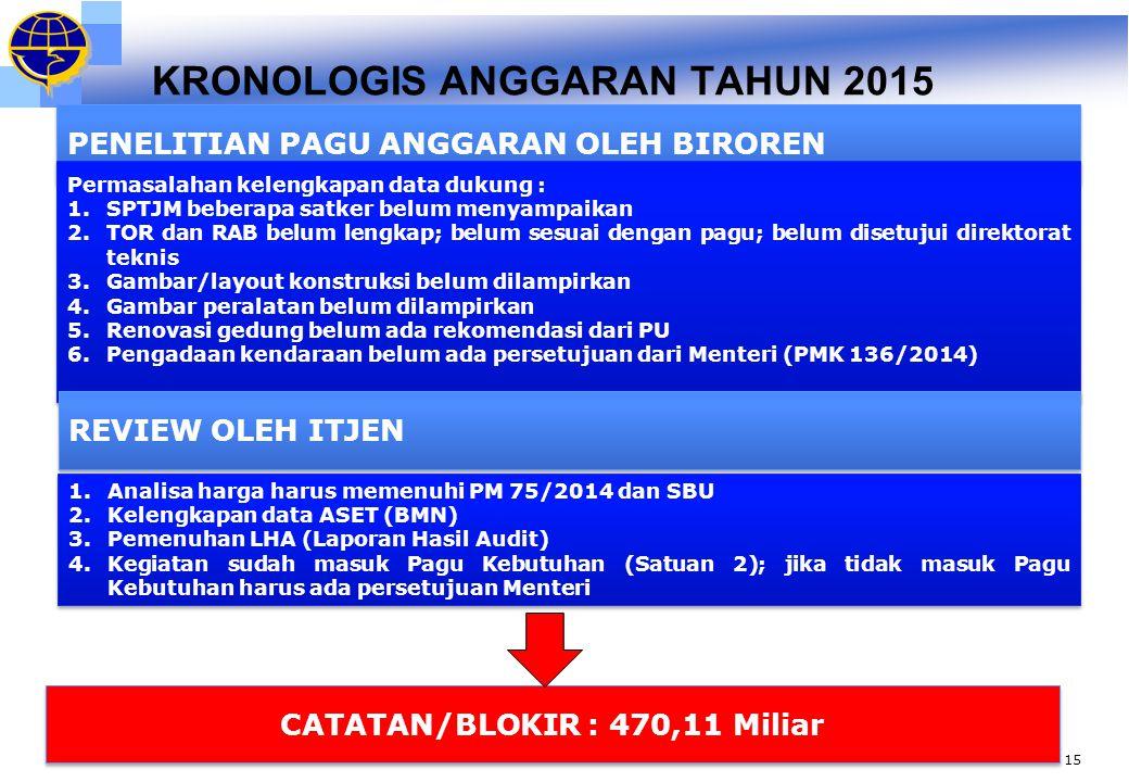 KRONOLOGIS ANGGARAN TAHUN 2015 Pagu Alokasi Anggaran 2015 yang terkena catatan (blokir) oleh Itjen dan Biroren adalah sebanyak Rp.