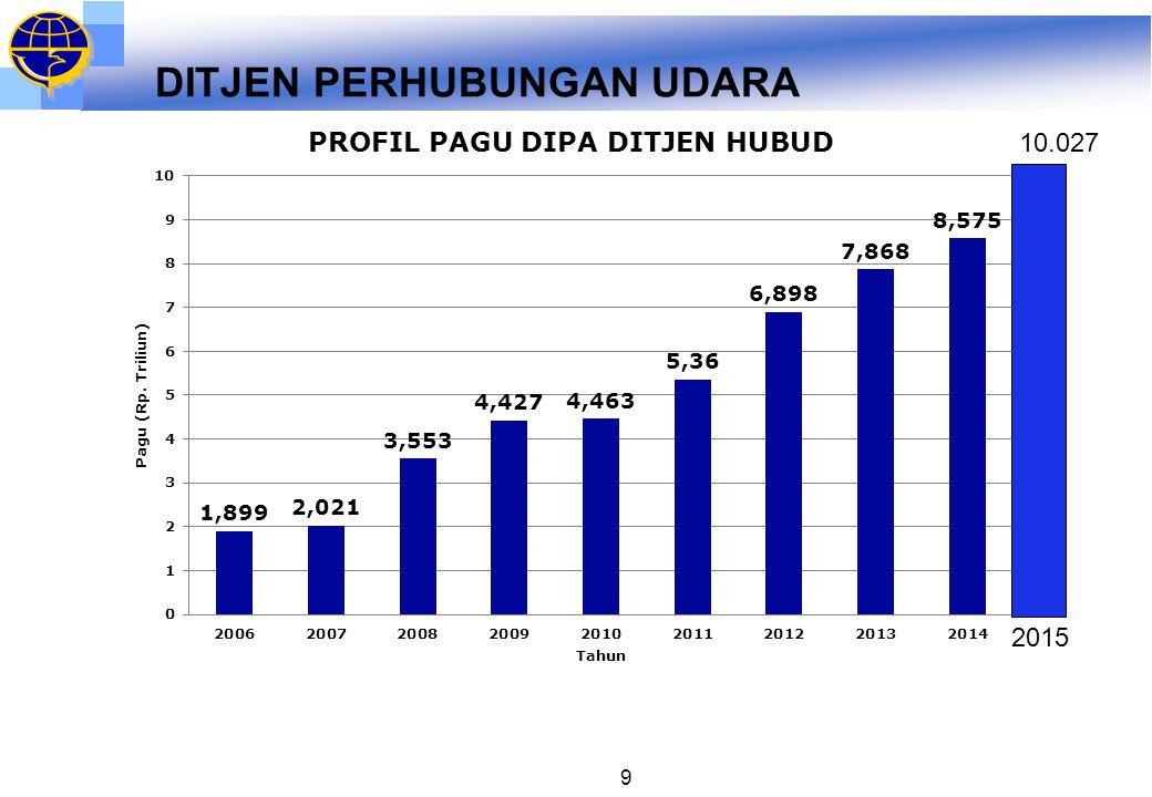 DITJEN PERHUBUNGAN UDARA 9 2015 10.027