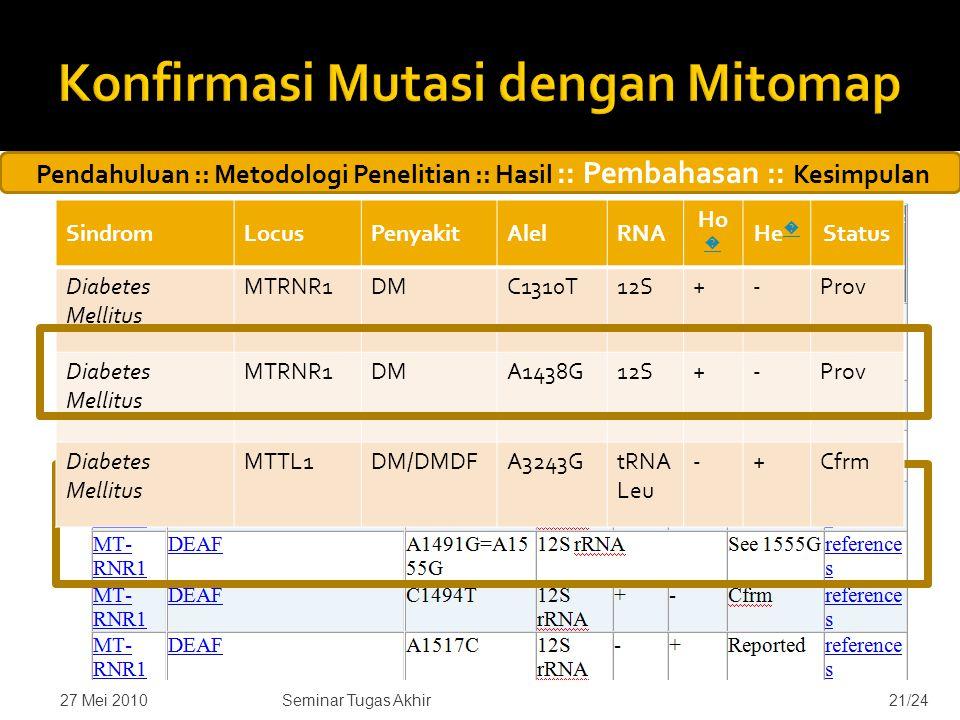  Mutasi A1438G (Ada pada setiap sampel) dilaporkan di database Mitomap sebagai mutasi yang berkaitan dengan diabetes mellitus (Tawata, 1998)  Mutasi G1485A belum dilaporkan ke Mitomap 27 Mei 201021/24Seminar Tugas Akhir Pendahuluan :: Metodologi Penelitian :: Hasil :: Pembahasan :: Kesimpulan SindromLocusPenyakitAlelRNA Ho � � He � � Status Diabetes Mellitus MTRNR1DMC1310T12S+-Prov Diabetes Mellitus MTRNR1DMA1438G12S+-Prov Diabetes Mellitus MTTL1DM/DMDFA3243GtRNA Leu -+Cfrm