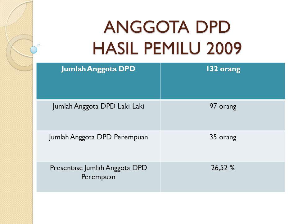 ANGGOTA DPD HASIL PEMILU 2009 Jumlah Anggota DPD132 orang Jumlah Anggota DPD Laki-Laki97 orang Jumlah Anggota DPD Perempuan35 orang Presentase Jumlah Anggota DPD Perempuan 26,52 %