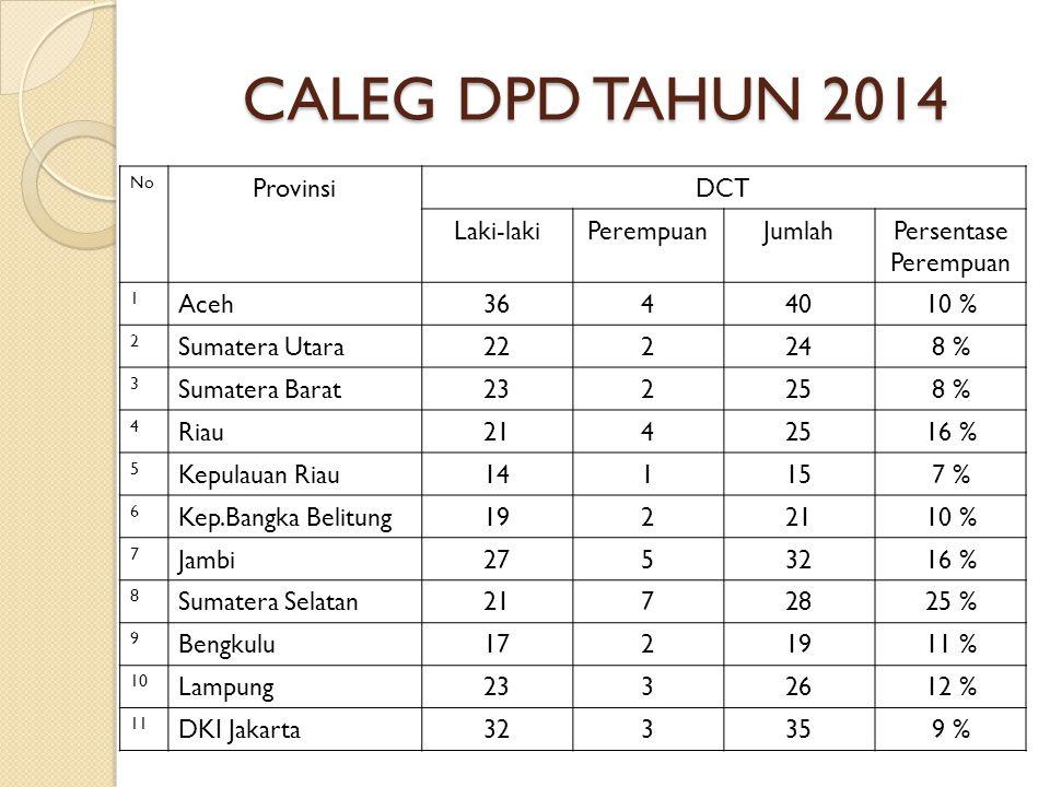 CALEG DPD TAHUN 2014 No ProvinsiDCT Laki-lakiPerempuanJumlahPersentase Perempuan 1 Aceh3644010 % 2 Sumatera Utara222248 % 3 Sumatera Barat232258 % 4 Riau2142516 % 5 Kepulauan Riau141157 % 6 Kep.Bangka Belitung1922110 % 7 Jambi2753216 % 8 Sumatera Selatan2172825 % 9 Bengkulu1721911 % 10 Lampung2332612 % 11 DKI Jakarta323359 %