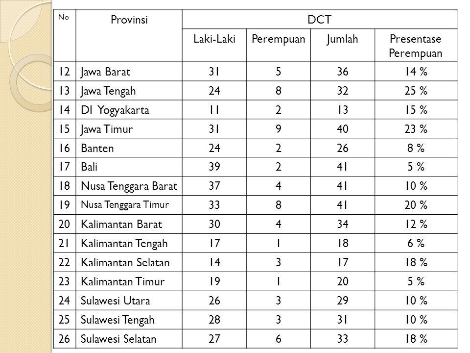 No ProvinsiDCT Laki-LakiPerempuanJumlahPresentase Perempuan 12Jawa Barat3153614 % 13Jawa Tengah2483225 % 14DI Yogyakarta1121315 % 15Jawa Timur3194023 % 16Banten242268 % 17Bali392415 % 18Nusa Tenggara Barat3744110 % 19 Nusa Tenggara Timur 3384120 % 20Kalimantan Barat3043412 % 21Kalimantan Tengah171186 % 22Kalimantan Selatan1431718 % 23Kalimantan Timur191205 % 24Sulawesi Utara2632910 % 25Sulawesi Tengah2833110 % 26Sulawesi Selatan2763318 %