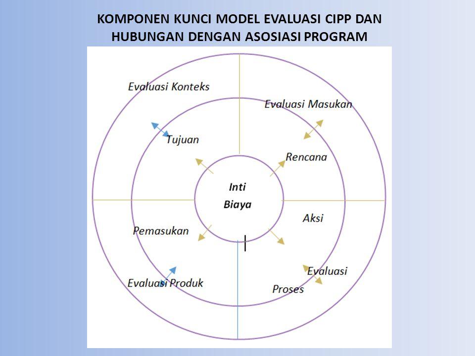 KOMPONEN KUNCI MODEL EVALUASI CIPP DAN HUBUNGAN DENGAN ASOSIASI PROGRAM