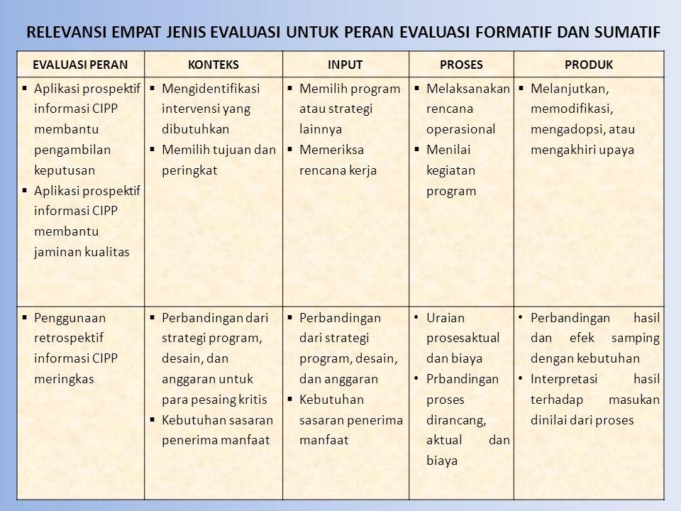 Filosofi dan Kode Etik Mendasari Model CIPP : 1.Melibatkan dan Melayani Stakeholder 2.Peningkatan Orientasi 3.Orientasi obyektivis 4.Standar dan EvaluasiMeta 5.Nilai Komponen Model 6.CIPP sebagai Strategi Sistem Perbaikan
