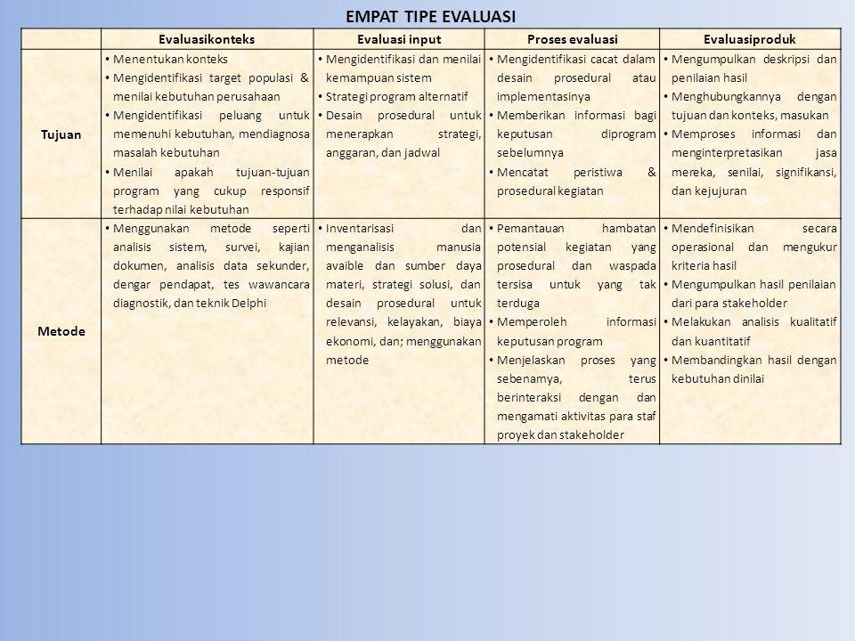 EMPAT TIPE EVALUASI EvaluasikonteksEvaluasi inputProses evaluasiEvaluasiproduk Tujuan Menentukan konteks Mengidentifikasi target populasi & menilai ke