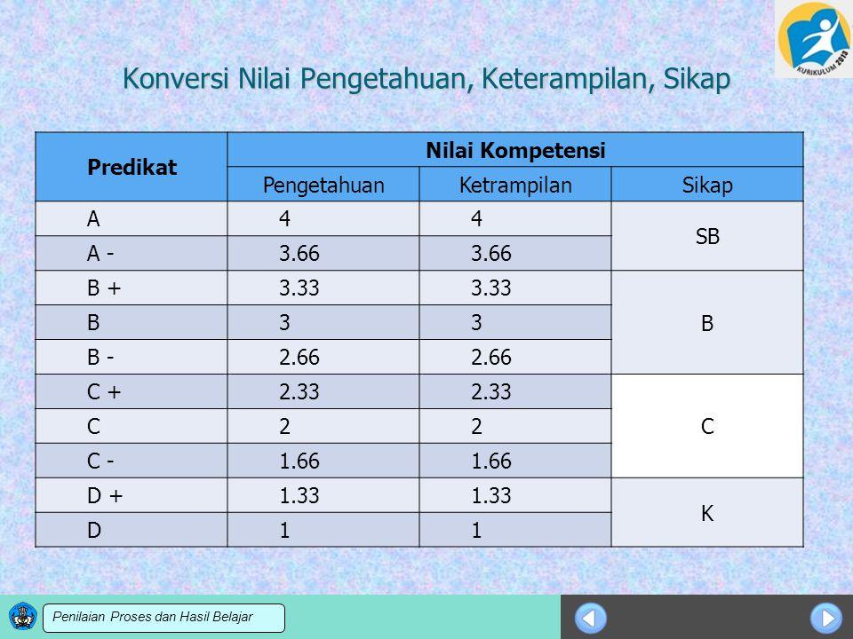 Sosialisasi KTSP Konversi Nilai Pengetahuan, Keterampilan, Sikap Predikat Nilai Kompetensi PengetahuanKetrampilanSikap A44 SB A -3.66 B +3.33 B B33 B