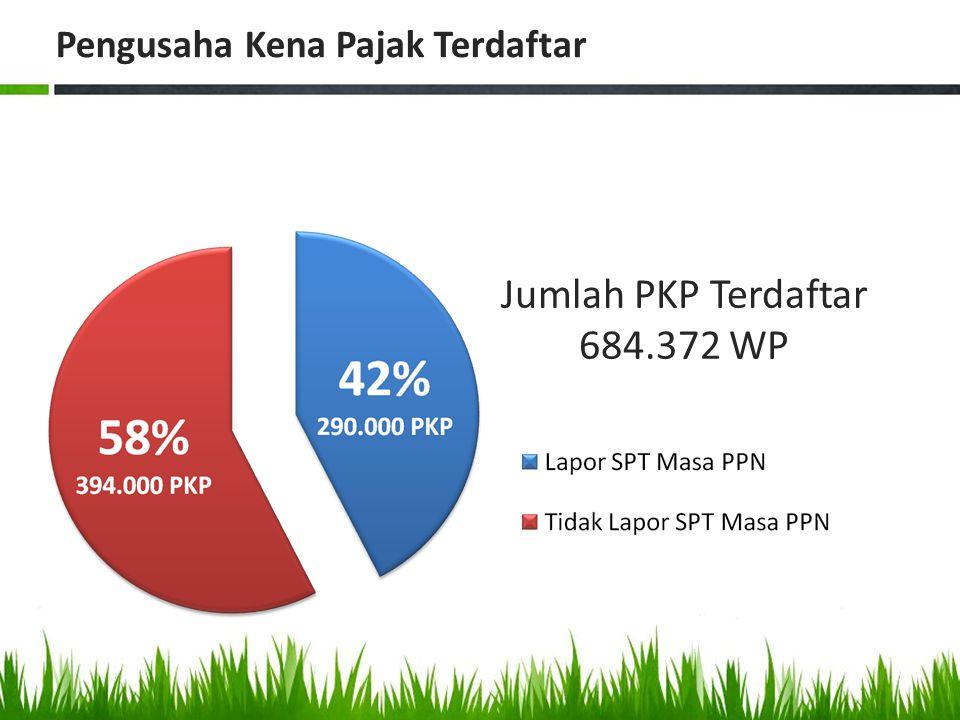 Jumlah PKP Terdaftar 684.372 WP Pengusaha Kena Pajak Terdaftar