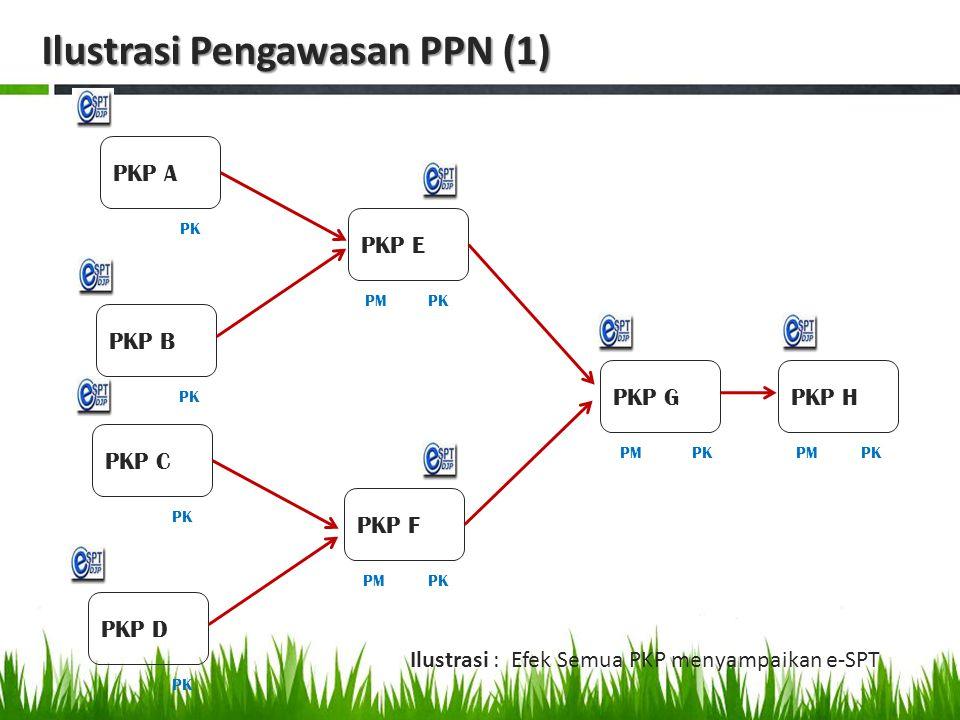 PKP G PK PKP E PKP F PK PMPK PKP H PM Ilustrasi : Efek PKP D, F, G dan H tidak e-SPT PK PKP C PKP D PK PKP A PKP B PK PM Ilustrasi Pengawasan PPN (2)