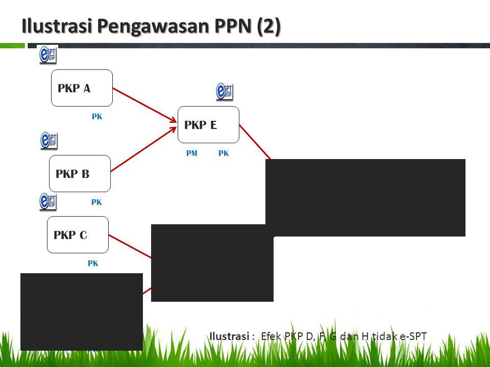 Verifikasi Administratif Untuk Wajib Pajak yang memenuhi kriteria: a)WP Pindah b)PKP pemusatan c)WP NE d)PKP yang tidak lapor SPT Masa PPN e)PKP lapor SPT Nihil f)PKP yang tidak ditemukan dalam SPN