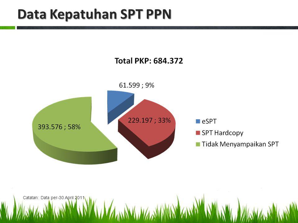 Tahapan Penyelesaian Registrasi Ulang PKP Tahun 2012 Jan Feb Mar Apr Mei Jun Jul Ags Sep Okt Nov Des Verifikasi Administratif Verifikasi Lapangan