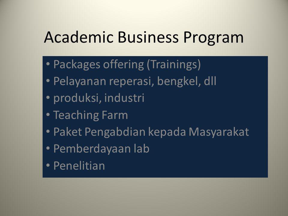 Academic Business Program Packages offering (Trainings) Pelayanan reperasi, bengkel, dll produksi, industri Teaching Farm Paket Pengabdian kepada Masyarakat Pemberdayaan lab Penelitian