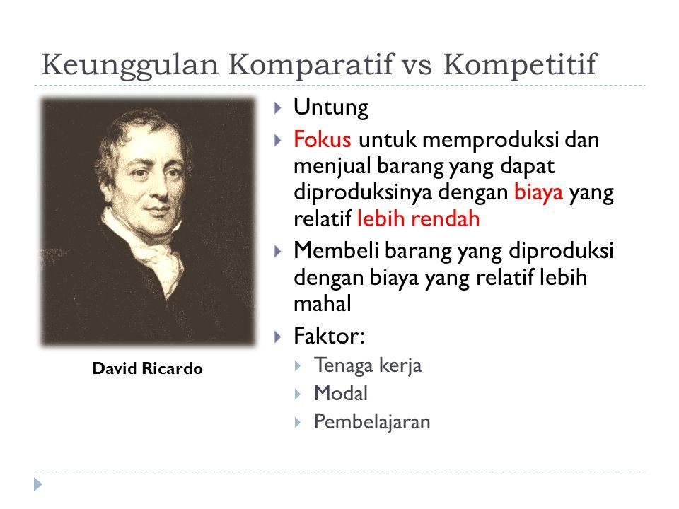 Keunggulan Komparatif vs Kompetitif  Untung  Fokus untuk memproduksi dan menjual barang yang dapat diproduksinya dengan biaya yang relatif lebih rendah  Membeli barang yang diproduksi dengan biaya yang relatif lebih mahal  Faktor:  Tenaga kerja  Modal  Pembelajaran David Ricardo