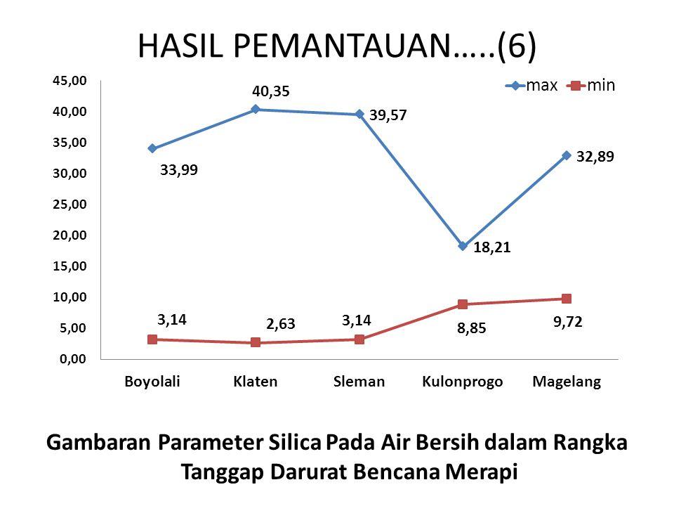 HASIL PEMANTAUAN…..(6) Gambaran Parameter Silica Pada Air Bersih dalam Rangka Tanggap Darurat Bencana Merapi