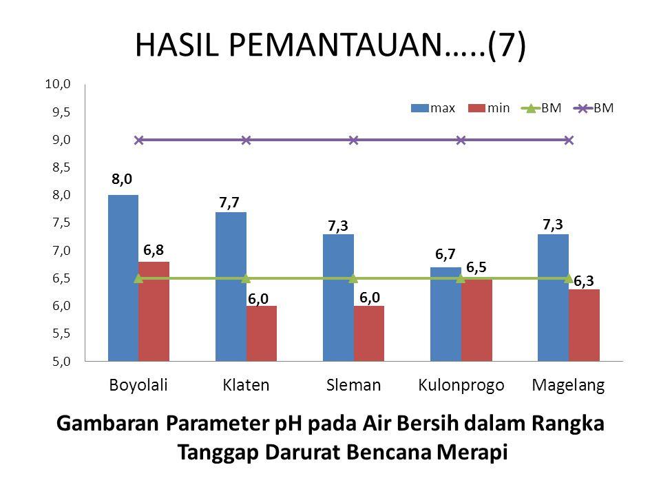 HASIL PEMANTAUAN…..(7) Gambaran Parameter pH pada Air Bersih dalam Rangka Tanggap Darurat Bencana Merapi