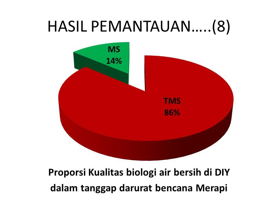 HASIL PEMANTAUAN…..(8) Proporsi Kualitas biologi air bersih di DIY dalam tanggap darurat bencana Merapi
