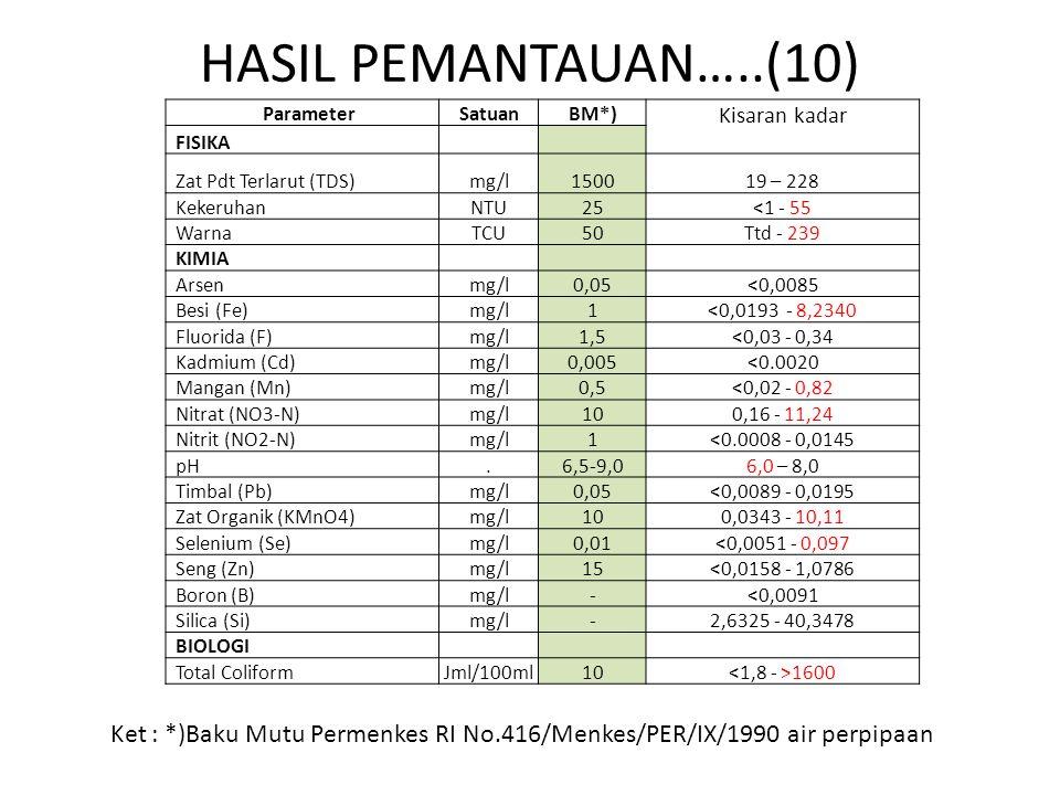 HASIL PEMANTAUAN…..(10) ParameterSatuanBM*) Kisaran kadar FISIKA Zat Pdt Terlarut (TDS)mg/l150019 – 228 KekeruhanNTU25<1 - 55 WarnaTCU50Ttd - 239 KIMIA Arsenmg/l0,05<0,0085 Besi (Fe)mg/l1<0,0193 - 8,2340 Fluorida (F)mg/l1,5<0,03 - 0,34 Kadmium (Cd)mg/l0,005<0.0020 Mangan (Mn)mg/l0,5<0,02 - 0,82 Nitrat (NO3-N)mg/l100,16 - 11,24 Nitrit (NO2-N)mg/l1<0.0008 - 0,0145 pH.6,5-9,06,0 – 8,0 Timbal (Pb)mg/l0,05<0,0089 - 0,0195 Zat Organik (KMnO4)mg/l100,0343 - 10,11 Selenium (Se)mg/l0,01<0,0051 - 0,097 Seng (Zn)mg/l15<0,0158 - 1,0786 Boron (B)mg/l-<0,0091 Silica (Si)mg/l-2,6325 - 40,3478 BIOLOGI Total ColiformJml/100ml10 1600 Ket : *)Baku Mutu Permenkes RI No.416/Menkes/PER/IX/1990 air perpipaan