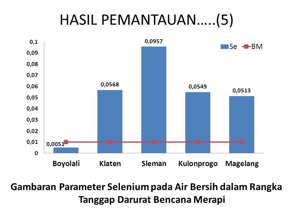 HASIL PEMANTAUAN…..(5) Gambaran Parameter Selenium pada Air Bersih dalam Rangka Tanggap Darurat Bencana Merapi
