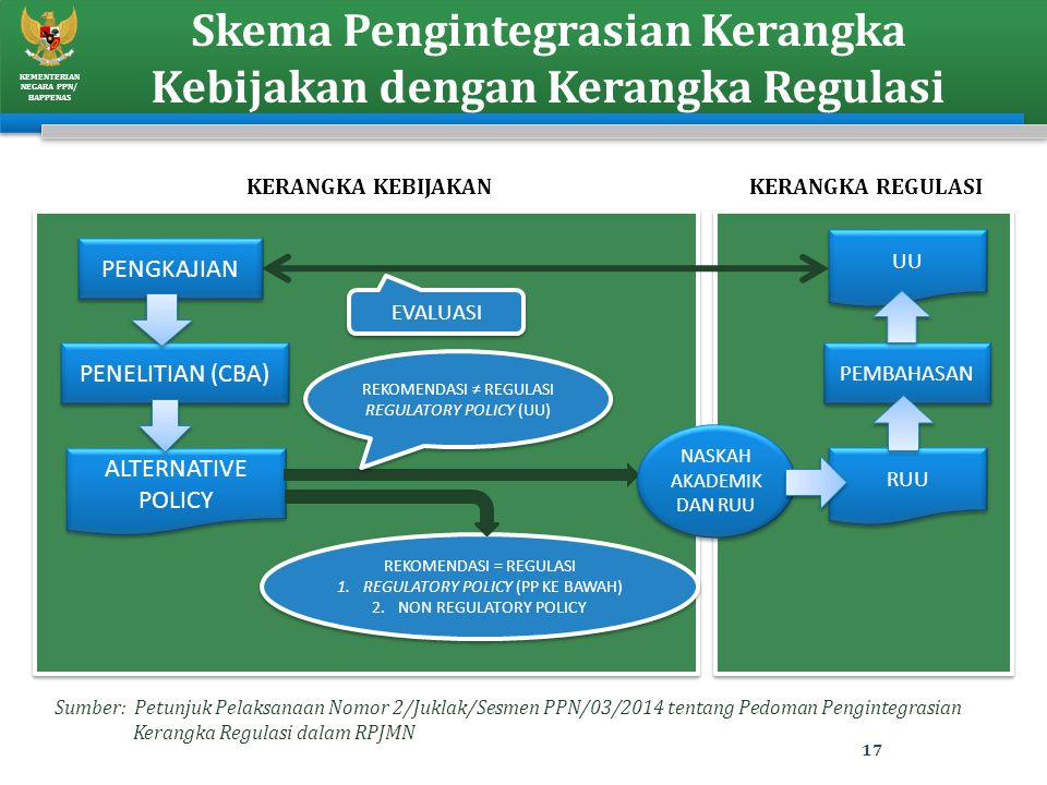 KEMENTERIAN NEGARA PPN/ BAPPENAS Skema Pengintegrasian Kerangka Kebijakan dengan Kerangka Regulasi 17 PENGKAJIAN PENELITIAN (CBA) PEMBAHASAN ALTERNATI