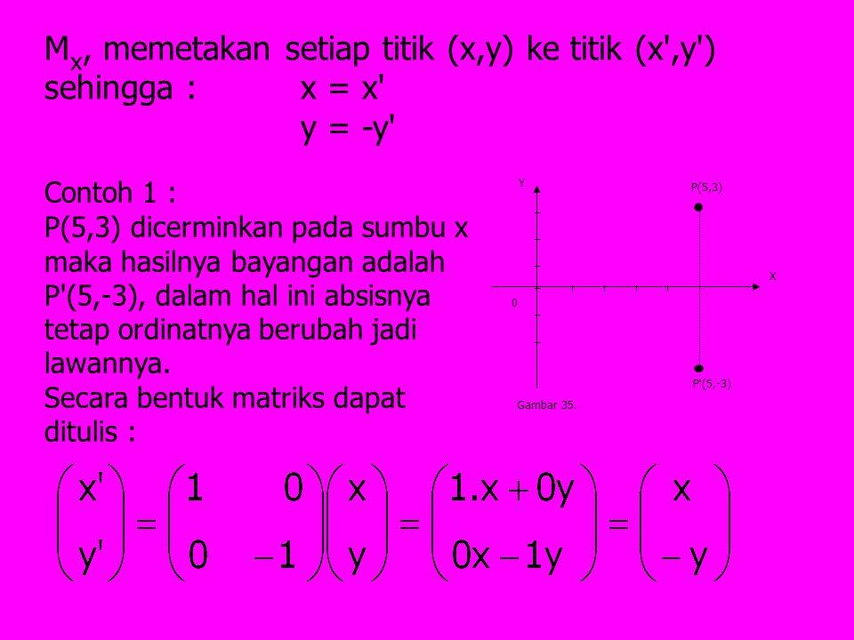 X Y 0 P(5,3) P'(5,-3) Gambar 35. M x, memetakan setiap titik (x,y) ke titik (x',y') sehingga : x = x' y = -y' Contoh 1 : P(5,3) dicerminkan pada sumbu