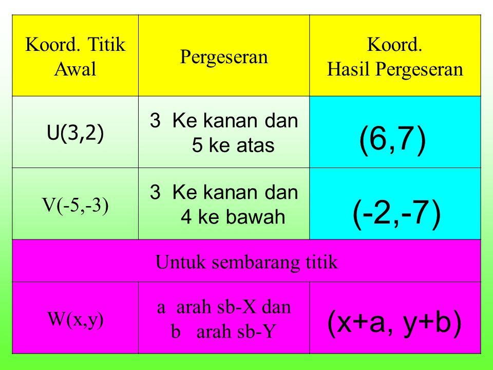 Koord. Titik Awal Pergeseran Koord. Hasil Pergeseran U(3,2) 3 Ke kanan dan 5 ke atas V(-5,-3) 3 Ke kanan dan 4 ke bawah Untuk sembarang titik W(x,y) a