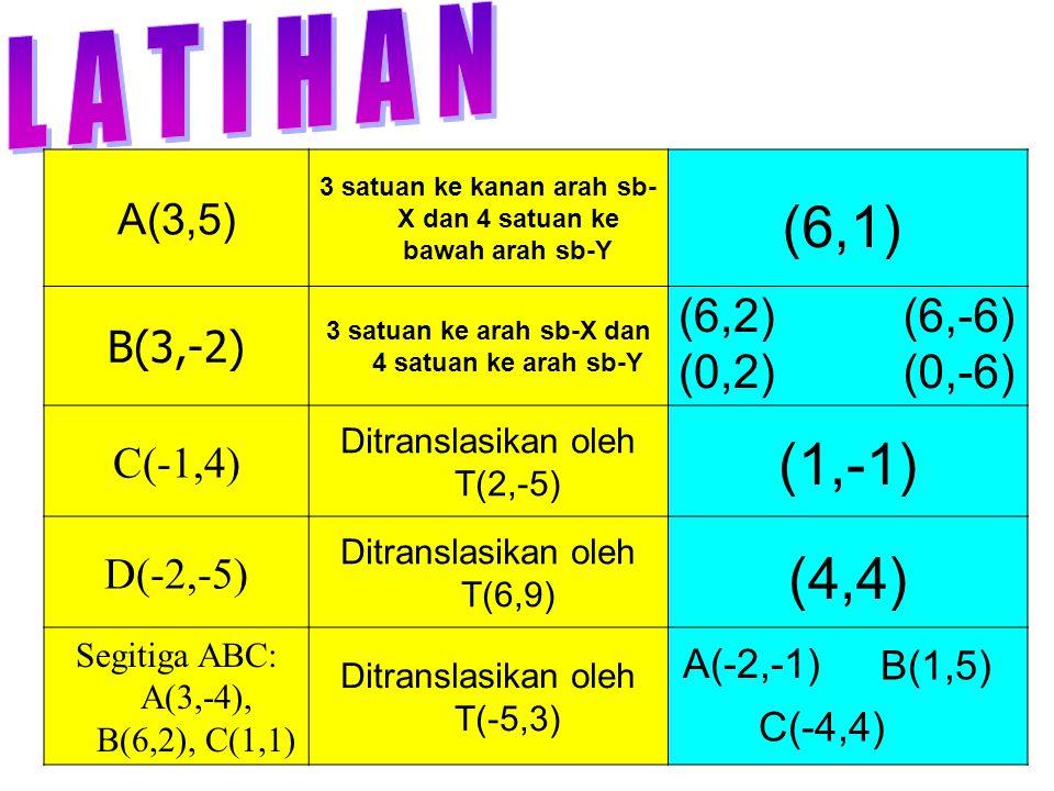 A(3,5) 3 satuan ke kanan arah sb- X dan 4 satuan ke bawah arah sb-Y B(3,-2) 3 satuan ke arah sb-X dan 4 satuan ke arah sb-Y C(-1,4) Ditranslasikan oleh T(2,-5) D(-2,-5) Ditranslasikan oleh T(6,9) Segitiga ABC: A(3,-4), B(6,2), C(1,1) Ditranslasikan oleh T(-5,3) (6,1) (6,2) (1,-1) (4,4) A(-2,-1) (6,-6) (0,2)(0,-6) B(1,5) C(-4,4)