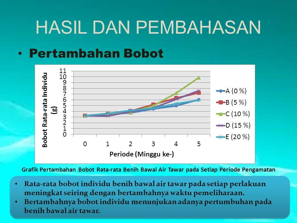 HASIL DAN PEMBAHASAN Pertambahan Bobot Grafik Pertambahan Bobot Rata-rata Benih Bawal Air Tawar pada Setiap Periode Pengamatan Rata-rata bobot individ