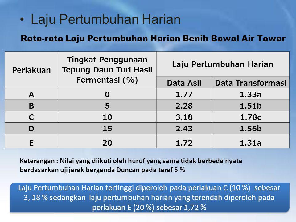 Analisis Regresi Laju Pertumbuhan Harian Model Regresi Kuadratik Nilai Optimum Penggunaan Tepung Daun Turi Hasil Fermentasi adalah sebesar 9,71 % dari bobot total pakan