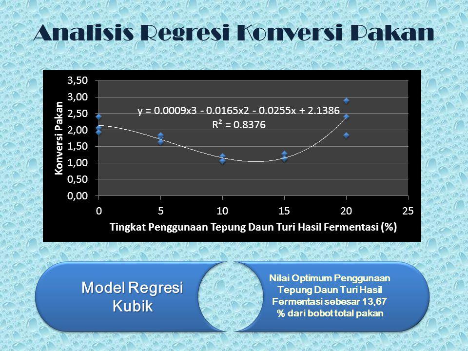 Analisis Regresi Konversi Pakan Model Regresi Kubik Nilai Optimum Penggunaan Tepung Daun Turi Hasil Fermentasi sebesar 13,67 % dari bobot total pakan