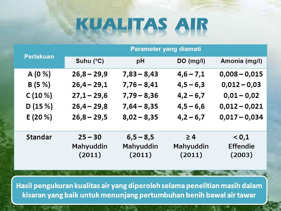 Perlakuan Parameter yang diamati Suhu (°C)pHDO (mg/l)Amonia (mg/l) A (0 %) B (5 %) C (10 %) D (15 %) E (20 %) 26,8 – 29,9 26,4 – 29,1 27,1 – 29,6 26,4