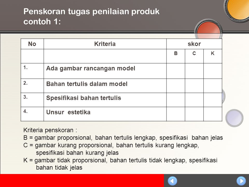 Sosialisasi KTSP Penskoran tugas penilaian produk contoh 1: NoKriteriaskor BCK 1. Ada gambar rancangan model 2. Bahan tertulis dalam model 3. Spesifik
