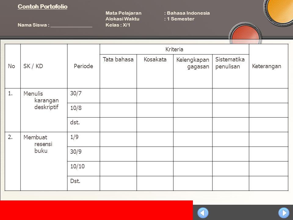 Sosialisasi KTSP Contoh Portofolio Mata Pelajaran: Bahasa Indonesia Alokasi Waktu: 1 Semester Nama Siswa : _________________Kelas : X/1 NoSK / KDPeriode Kriteria Keterangan Tata bahasaKosakataKelengkapan gagasan Sistematika penulisan 1.Menulis karangan deskriptif 30/7 10/8 dst.