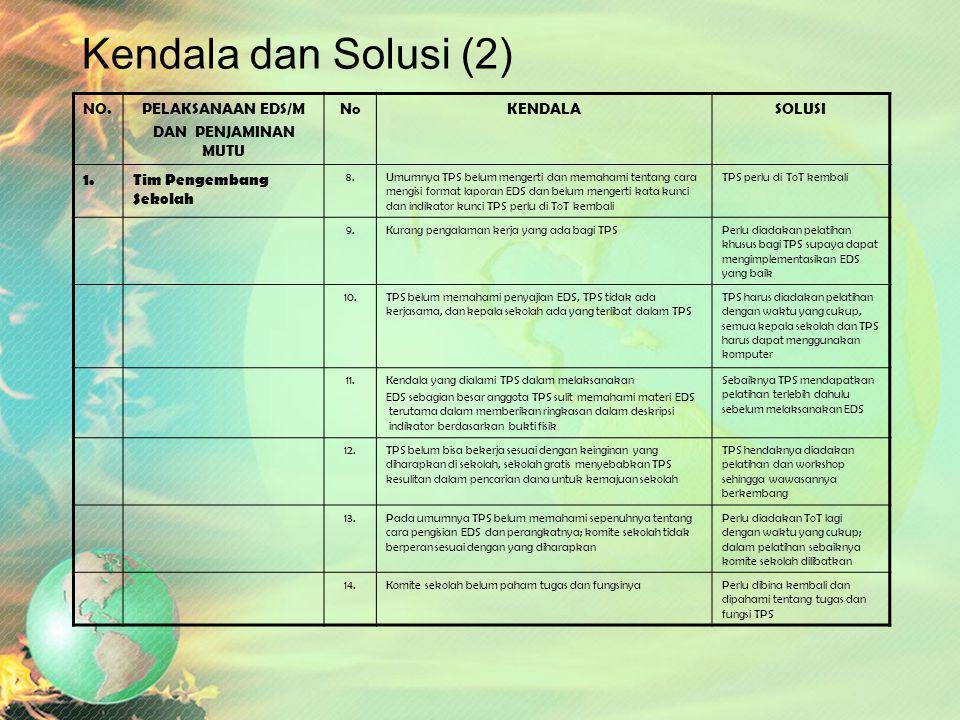 Kendala dan Solusi (1) NO.PELAKSANAAN EDS/M DAN PENJAMINAN MUTU NoKENDALASOLUSI 1.Tim Pengembang Sekolah 1.Adanya diskomunikasi antara komite sekolah