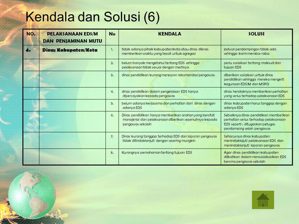 Kendala dan Solusi (5) NO.PELAKSANAAN EDS/M DAN PENJAMINAN MUTU NoNo KENDALASOLUSI 3.Pendamping LPMP 1.adanya waktu pendampingan yang disingkat/diperc