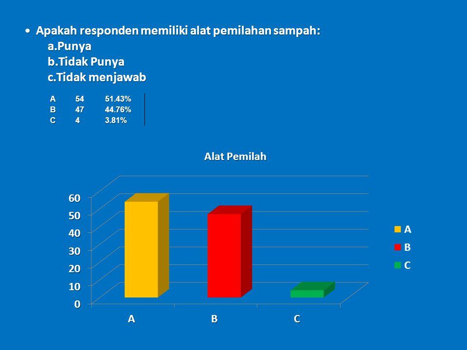 A5451.43%B4744.76% C43.81% Apakah responden memiliki alat pemilahan sampah:Apakah responden memiliki alat pemilahan sampah: a.Punya b.Tidak Punya c.Tidak menjawab