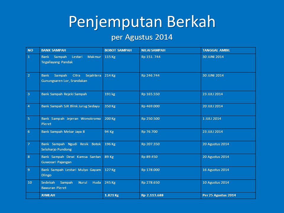 Penjemputan Berkah per Agustus 2014 NO BANK SAMPAH BOBOT SAMPAH NILAI SAMPAH TANGGAL AMBIL 1 Bank Sampah Lestari Makmur Tegallayang Pandak 115 Kg Rp 151.