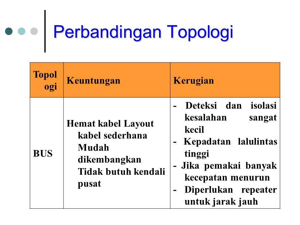 Perbandingan Topologi Topol ogi KeuntunganKerugian BUS Hemat kabel Layout kabel sederhana Mudah dikembangkan Tidak butuh kendali pusat - Deteksi dan i