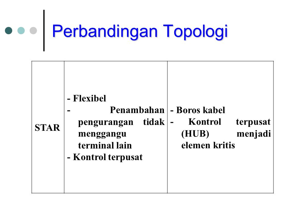 Perbandingan Topologi STAR - Flexibel - Penambahan pengurangan tidak menggangu terminal lain - Kontrol terpusat - Boros kabel - Kontrol terpusat (HUB)