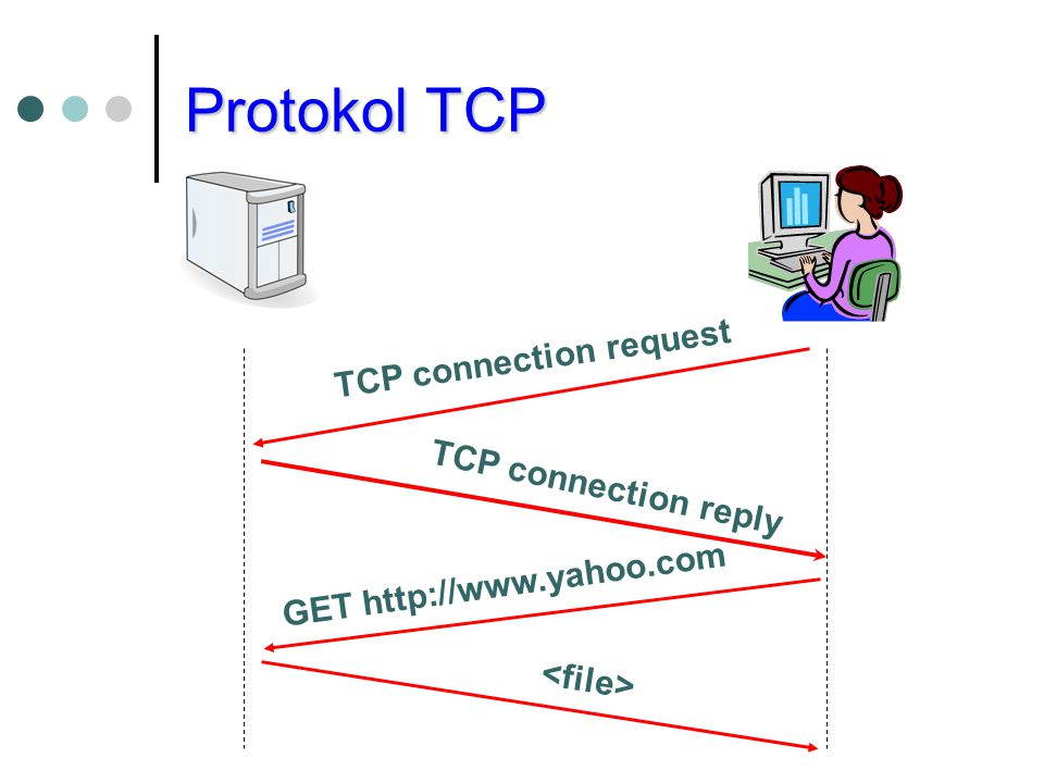 Protokol TCP TCP connection reply TCP connection request GET http://www.yahoo.com