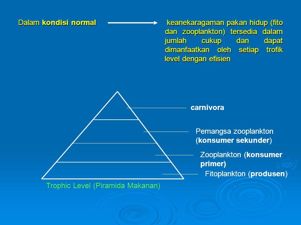 Dalam kondisi normal keanekaragaman pakan hidup (fito dan zooplankton) tersedia dalam jumlah cukup dan dapat dimanfaatkan oleh setiap trofik level den