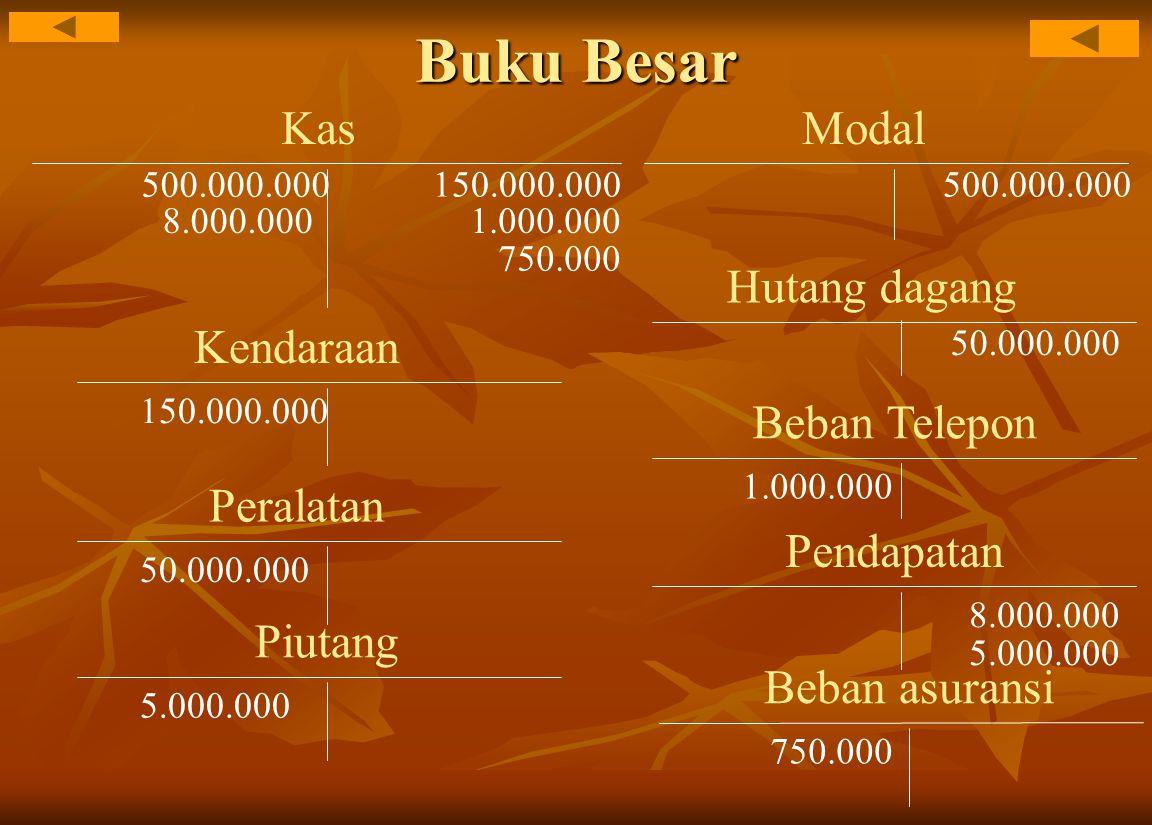 Buku Besar Kas 500.000.000 Modal 500.000.000 Kendaraan 150.000.000 Peralatan 50.000.000 Hutang dagang 50.000.000 Beban Telepon 1.000.000 8.000.000 Pendapatan 8.000.000 Piutang 5.000.000 Beban asuransi 750.000