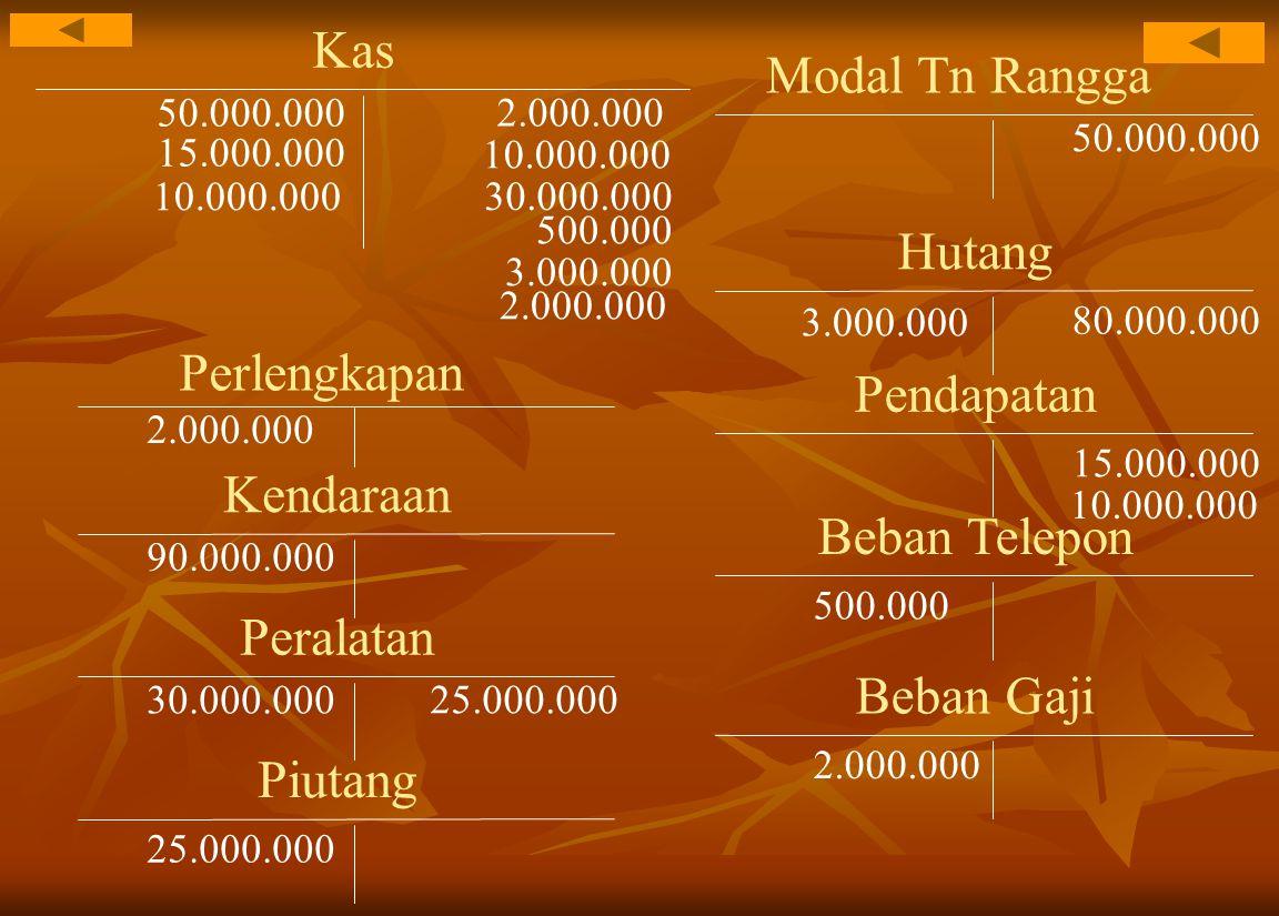 Kas 50.000.000 Modal Tn Rangga 50.000.000 Perlengkapan 2.000.000 Kendaraan 90.000.000 10.000.000 Hutang 80.000.000 Peralatan 30.000.000 15.000.000 Pendapatan 15.000.000 Beban Telepon 500.000 3.000.000 10.000.000 25.000.000 Beban Gaji 2.000.000 Piutang 25.000.000