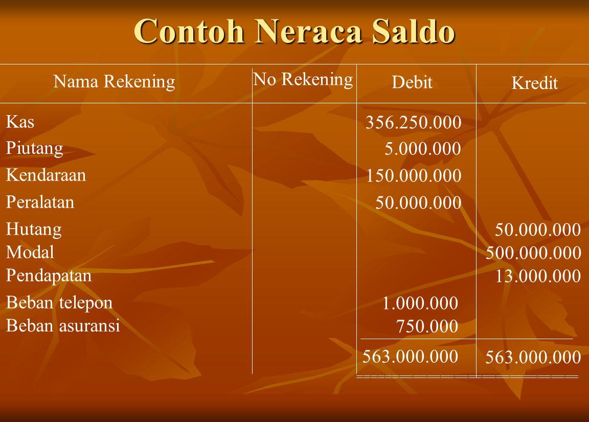 Contoh Neraca Saldo Nama Rekening No Rekening Debit Kredit Kas 356.250.000 Piutang 5.000.000 Kendaraan 150.000.000 Peralatan 50.000.000 Hutang 50.000.000 Modal 500.000.000 Pendapatan 13.000.000 Beban telepon 1.000.000 Beban asuransi 750.000 563.000.000 ================================