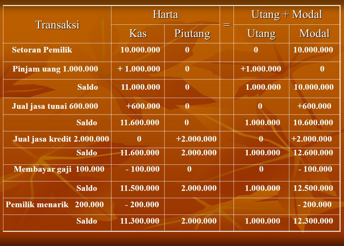Transaksi Harta = Utang + Modal KasPiutangUtangModal Setoran Pemilik10.000.00000 + 1.000.0000 0Pinjam uang 1.000.000 11.000.00001.000.00010.000.000Sal