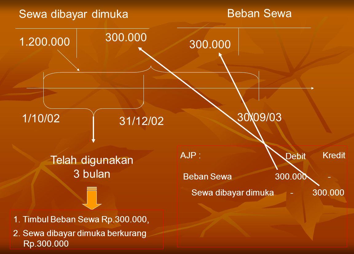 Sewa dibayar dimuka Beban Sewa 1.200.000 300.000 1/10/02 30/09/03 31/12/02 Telah digunakan 3 bulan 1. Timbul Beban Sewa Rp.300.000, 2. Sewa dibayar di