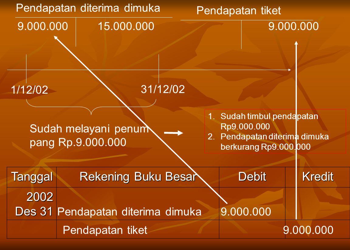 1/12/02 Tanggal Rekening Buku Besar DebitKredit 2002 Des 31 Pendapatan diterima dimuka 9.000.000 Pendapatan tiket 9.000.000 31/12/02 Sudah melayani penum pang Rp.9.000.000 1.Sudah timbul pendapatan Rp9.000.000 2.Pendapatan diterima dimuka berkurang Rp9.000.000 Pendapatan diterima dimuka 15.000.000 Pendapatan tiket 9.000.000