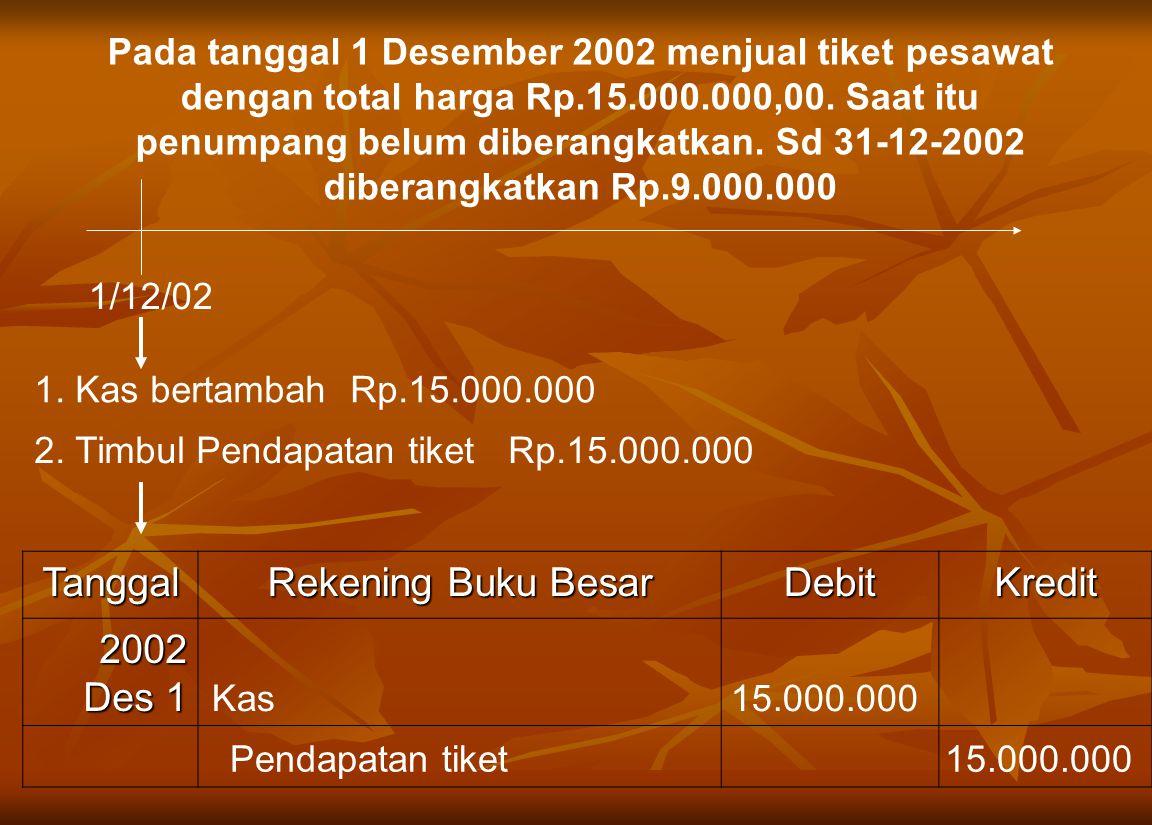1/12/02 1.Kas bertambah Rp.15.000.000 2.
